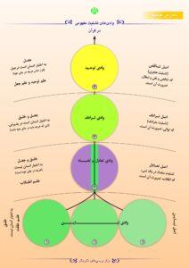 وادیهای تثلیث مفهومی در قران