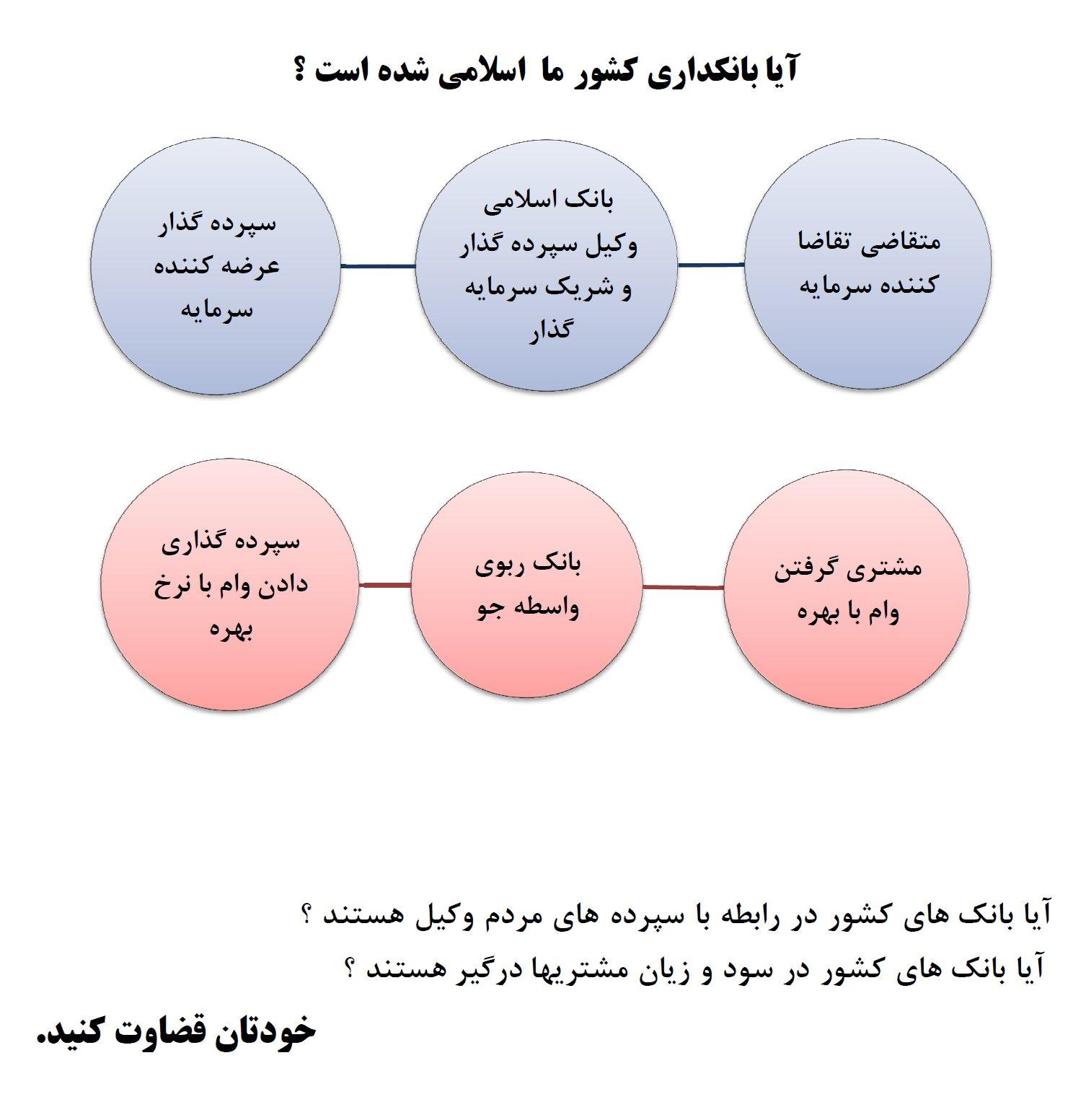 تصویر از آیا این روش اجرای عقود بانکی  اسلامی است؟