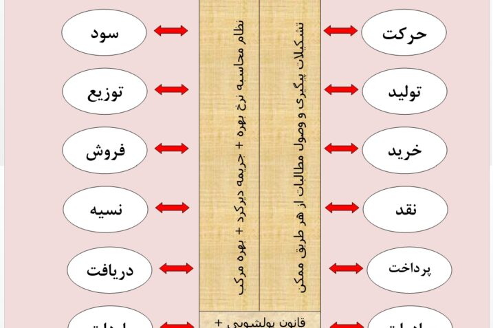 مقایسه اقتصاد ربوی و اقتصاد اسلامی