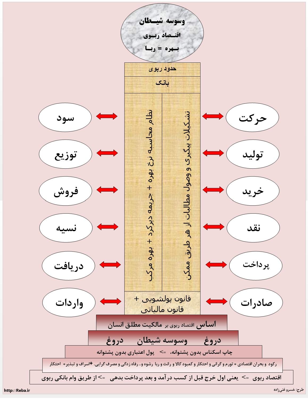 تصویر از مقایسه اقتصاد ربوی و اقتصاد اسلامی