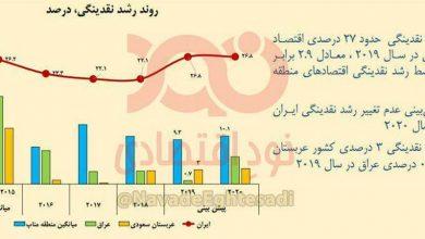 تصویر از رشد نقدینگی در ایران ۲/۹ برابر کشورهای خاورمیانه
