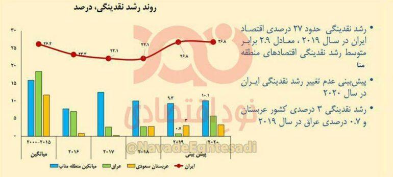 رشد نقدینگی در ایران ۲/۹ برابر کشورهای خاورمیانه
